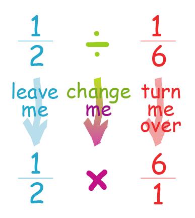「3÷1/3」と割り算の概念